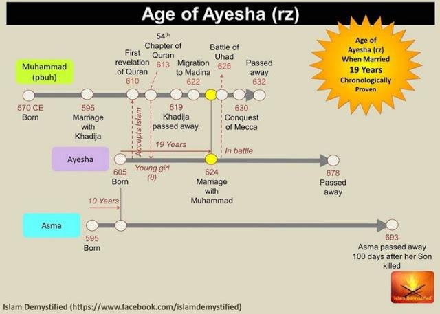 Age of Aisha at marriage – Diagram 5